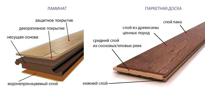 Паркет и ламинат - конструкция полового покрытия. Фото